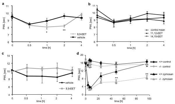Effects of EETs and sEH deletion on mechanical pain thresholds . (A) 8,9-EET induces mechanical hyperalgesia. 20 μl of 10 μM 8,9-EET was injected intraplantar and mechanical thresholds were determined by the Dynamic Plantar Test. Control animals received vehicle solution containing the corresponding volumes of ethanol (3.2% v/v) and were tested in parallel. Data shown represent the mean ± SEM from 8 animals per group. Two way Anova with Bonferroni post test: *, p ≤ 0.05; **, p ≤ 0.01. (B) Same experiments than in (A) but other EET regioisomers were used. (C) Thermal thresholds after 8,9-EET injection. 20 μl of 10 μM 8,9-EET or vehicle was injected and thermal thresholds were determined by the Hargreaves test. Data shown represent the mean ± SEM from 4 animals. (D) Effect of sEH deletion on mechanical hyperalgesia after zymosan injection. Mechanical thresholds of both hind paws were tested by the dynamic plantar test after unilateral intraplantar zymosan injection and compared between sEH -/- mice and wild type C57BL/6 controls. Data shown represent the mean ± SEM from 8-9 animals per group. Two way ANOVA with Bonferroni post test: **, p ≤ 0.01.