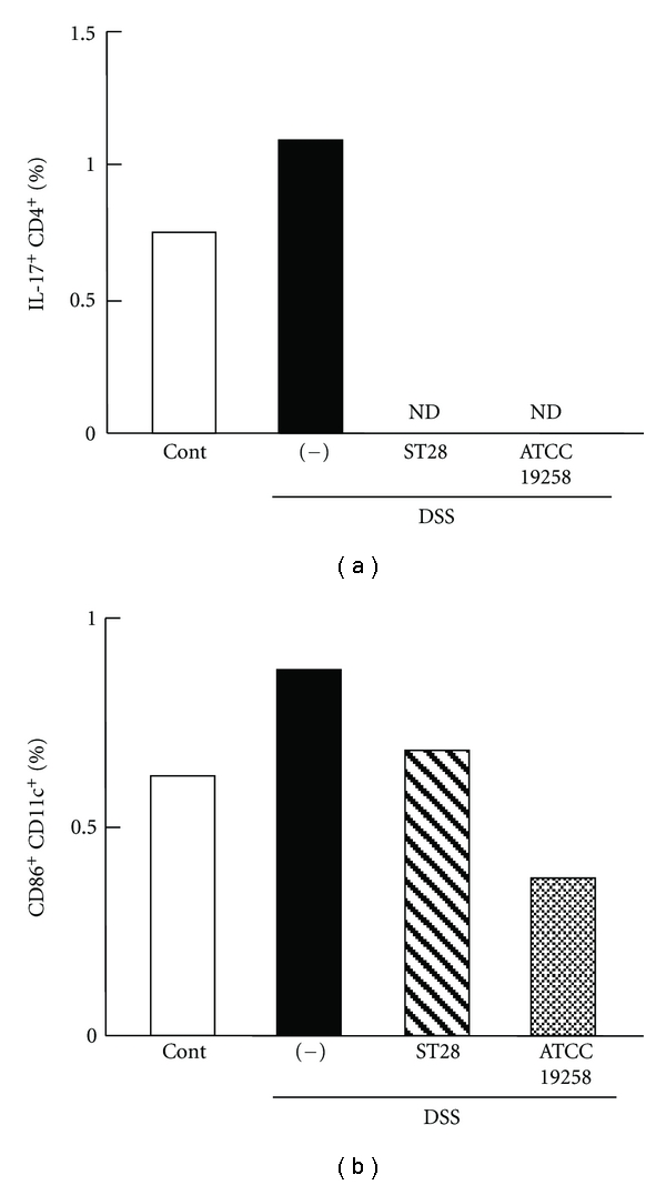 Effects of S. thermophilus ST28 on percentages of Th17 (a) and inflammatory DC (b) in LPLs from DSS-induced colitis mice. (a) After the experiments described in Figure 3 , LPLs from DSS-induced mice orally administered ST28 or ATCC 19258 were incubated with <t>phorbol-12-myristate-13-acetate,</t> ionomycin, and brefeldin A and applied to flow cytometry to measure intracellular IL-17. (b) Separately, flow cytometric analysis of surface marker CD86 was performed using freshly prepared LPLs. LPLs from untreated DSS-induced colitis mice (−) and healthy control mice (Cont) were also assayed. ND, not detected.