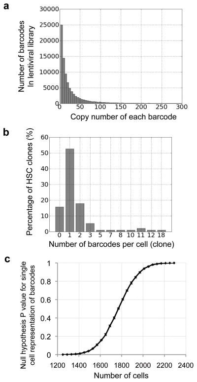 DNA barcode library and delivery. (a) Histogram displaying barcode copy numbers from a lentiviral library. Additional lentiviral libraries are shown in Supplementary Fig. 1 , together with the negative controls to demonstrate the level of background noise for this experiment. (b) Histogram showing the number of barcode(s) that each HSC clone receives after infection. 95 HSC clones were examined in total. This distribution fits a normal distribution shown in Supplementary Fig. 3 . (c) Monte Carlo simulation of the null hypothesis that more than 95% of the barcodes represent single cells. The P value is plotted against the size of the cell population whose barcodes are recovered in the result.