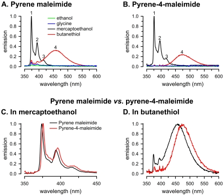 Monomer and excimer emission in the presence of organic compounds. A. Pyrene maleimide. B. Pyrene-4-maleimide. C. Pyrene maleimide vs. pyrene-4-maleimide in mercaptoethanol. D. Pyrene maleimide vs. pyrene-4-maleimide in butanethiol. The concentrations of the fluorescent probes and organic compounds were 3 µM and 1 mM, respectively. The labels in panels A and C also apply to panels B and D, respectively. Peaks 1–4 are indicated (see text). Data in panels A–C were normalized to peak 1 intensity in mercaptoethanol. Data in panel D were normalized to peak 4 intensity in butanethiol.