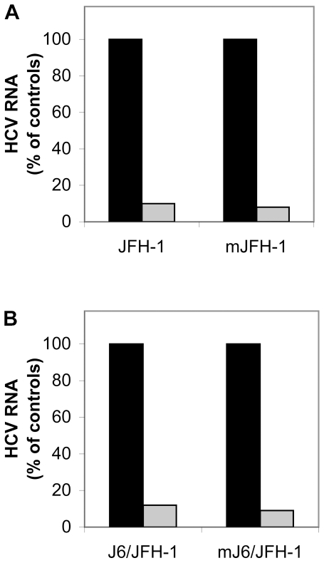 LPL inhibits cell infection by the JFH-1 and J6/JFH-1 strains produced in vitro and in vivo in a chimeric uPA-SCID mouse model. The HCVcc strains JFH-1 (A) and J6/JFH-1 (B) were produced in the Huh7.5 hepatoma cell line. Cells were incubated with (or without) LPL for 30 min at 4°C and then with virus preparations for 2 h at 37°C to allow infection. RNA was extracted from cells 24 h post infection and HCV RNA was quantified by RT-qPCR. The data obtained were normalized with respect to levels of GADPH. The mJFH-1 (A) and mJ6/JFH-1 (B) correspond to HCVcc strains produced in chimeric uPA-SCID mice into which we transplanted human hepatocytes. Serum samples collected from infected mice were pooled and their capacity to infect Huh7.5 cells was assessed in the presence and absence of LPL, as outlined above. Cells infected in the absence (black bar) and in the presence of LPL (gray bar). The data are expressed as the amount of HCV RNA detected in cells infected in the presence of LPL as compared with the amount of HCV RNA in cells infected in the absence of LPL, expressed as a percentage.