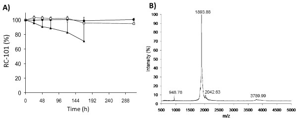 Effects of temperature on RC-101 (500 μg/mL) solutions . A) HPLC analysis for RC-101 stored at (solid circle) 25 ± C, (open square) 37 ± C, and (solid triangle) 65 ± C. B)MALDI-TOF MS spectrum of RC-101 in water, exposed for 10 days at room temperature, 100% intensity = 38291 counts.