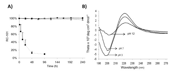 Effect of pH on RC-101 . A) RC-101 under different pH conditions analyzed over time by HPLC. (open square) pH 3, (solid circle) pH 4, (open triangle) pH 7, and (solid square) pH 12. B) CD spectra of RC-101 solution (500 μg/mL) under different pH conditions.