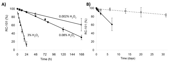 Effect of hydrogen peroxide on RC-101 . A) RC-101 under different concentrations of hydrogen peroxide over time analyzed by HPLC. B) RC-101 exposed to hydrogen peroxide 0.002% without EDTA (solid circle), and in the presence of EDTA (open square), over time, analyzed by HPLC.