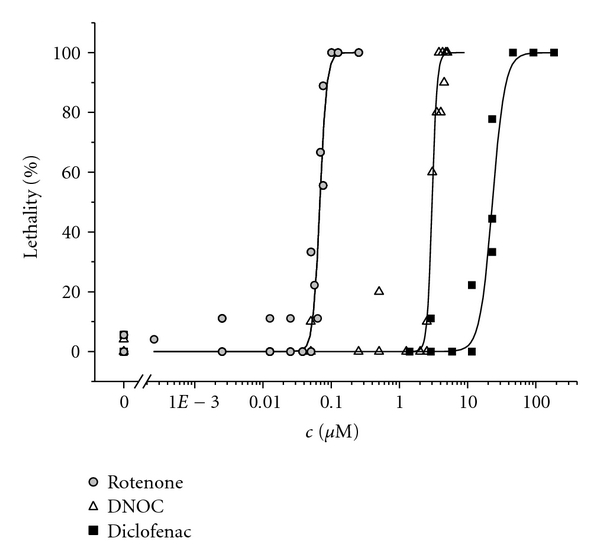 Microscopically visible lethal effects of Rotenone, DNOC and Diclofenac to eleuthero-embryos studied after 48 h exposure. Concentration-effect relationships based on a logistic model are shown. Parameter estimates were as follows: Rotenone: EC 50 [ μ M] = 0.068 ± 0.00, p = 8.750 ± 2.25, DNOC: EC 50 [ μ M] = 3.007 ± 0.05, p = 12.311 ± 1.80, Diclofenac: EC 50 [ μ M] = 23.076 ± 1.08, p = 4.746 ± 1.65.