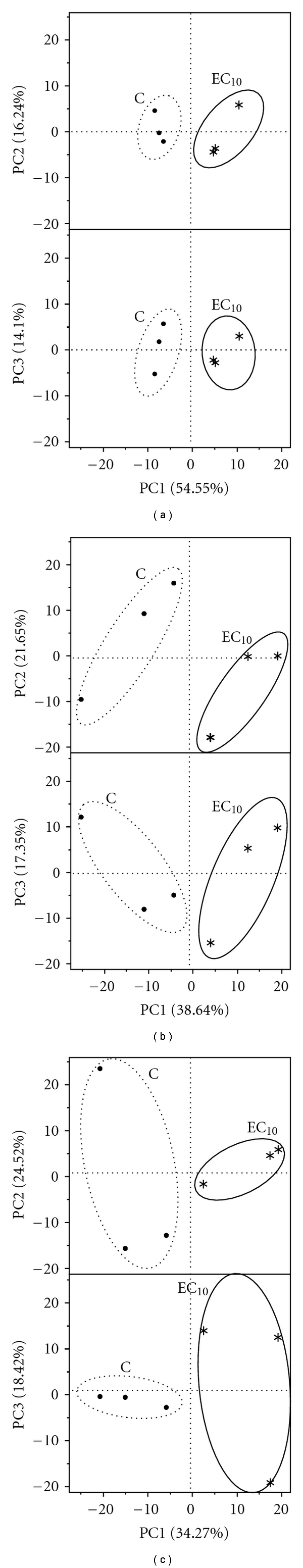 Principal component analysis scores (PC1, PC2, and PC3) for protein pattern assessment of control and treated eleutheroembryos with (a) Rotenone, (b) DNOC, and (c) Diclofenac. Control groups are indicated with c. Three independent replicates were performed for all treatment groups (EC 10 treatment with either Rotenone, DNOC, or Diclofenac).