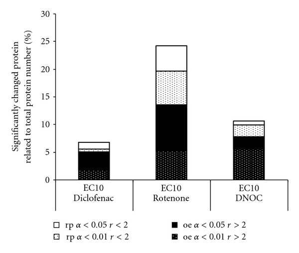 Summary of results from spot-to-spot analysis of proteomics experiments with Diclofenac (Dic), Rotenone(R), and DNOC (D). For all tested concentrations the percentages of protein spots, related to all detected protein spots in the 2-DE experiment, are depicted that show significant ( P