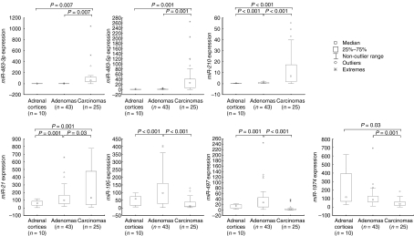 Relative expression levels of miR-483-3p, miR-483-5p, miR-210, miR-21, miR-195, miR-497 , and miR-1974 in the different sample groups. Box plots show miRNA expression levels determined by qRT-PCR in adrenocortical carcinomas, adenomas, and adrenal cortices. Statistical significances between the groups were determined with two-tailed unpaired t -test and P