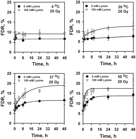 l -lysine enhances the conversion to SSBs of radiation-induced labile DNA lesions. LIG4 − / − MEFs embedded in agarose were exposed to 20 Gy X-rays, subjected to LTL and treated at different temperatures for different periods of time in TEN-buffer supplemented with 100 mM l -lysine. The different panels show results obtained at the different temperatures after incubation in the presence or absence of l -lysine. The results without l -lysine have been transferred from Figure 1 . Results shown represent the mean and standard error calculated from six determinations in two experiments.