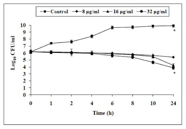 Effect of AKBA at different concentrations (8, 16 and 32 μg/ml) on the cell viabilty of S.mutans ATCC 25175 . S. mutans cells without AKBA served as control. The effect of AKBA was observed bacteriostatic at all tested concentrations when compared with non treated control ( P