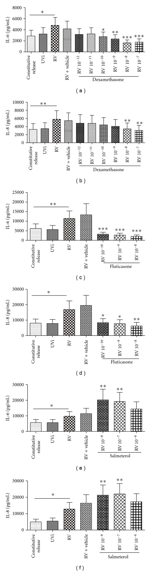 (a–f) Effect of dexamethasone (Dex), fluticasone (Flut) and salmeterol (Sal) on RV-induced IL-6 and IL-8. Concentration of IL-6 and IL-8 release from noninfected fibroblasts (constitutive release), UVi-RV-(UVi-) or RV-16-infected fibroblasts (RV) (MOI = 0.1), highest concentration of vehicle (Dex Sal: 0.1% DMSO; Flut: 0.001% DMSO) and RV infected fibroblasts in the presence of Dex: 10 −12 –10 −7 M ( n = 7), Flut: 10 −10 –10 −8 M ( n = 7) and Sal: 10 −8 –10 −6 M ( n = 9) were measured 48 hrs post infection by ELISA. All IL-6 and IL-8 concentrations were compared to their respective RV-induced values (in the absence of drug and vehicle), using a 1-way ANOVA. All data are presented as mean ± SEM. Significance is represented as * P