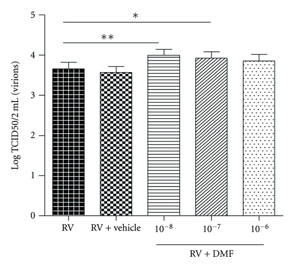 Effect of DMF on RV replication. Concentration of virus from RV-infected fibroblasts ± vehicle (0.1% DMSO); or 10 −8 –10 −6 M DMF ( n = 14) was measured 24 hrs post infection by RV titration. All RV concentrations were compared to RV concentration in the absence of drug and vehicle by 1-way ANOVA. All data are presented as mean ±SEM. Significance is represented as * P