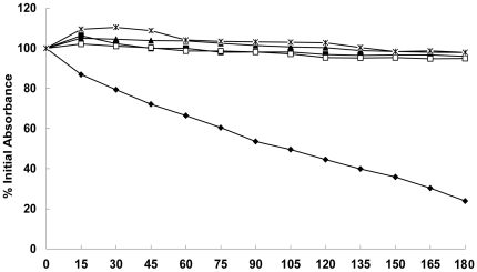 Effect of MOL on Triton X-100-induced autolysis. Triton X-100 was used to stimulate autolysis in S. aureus ATCC 25923 cells grown in the absence or presence of various concentrations of MOL. The four concentration investigated were *, 2× MIC; ▴, 1× MIC; △, 1/2× MIC; □, 1/4× MIC; ⧫, untreated. The data were from a single representative experiment and were reproduced several times.