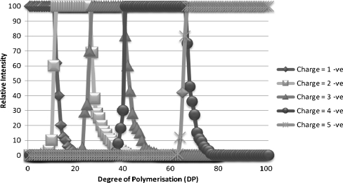 Charge state distribution vs. degree of polymerisation of fructans in ryegrass extracts analysed by electrospray ionisation in negative mode in an Orbitrap MS: singly charged ( dark diamonds ), doubly charged ( light squares ), triply charged ( mid-grey triangles ), quadruply charged ( dark circles ), five charges ( light stars )