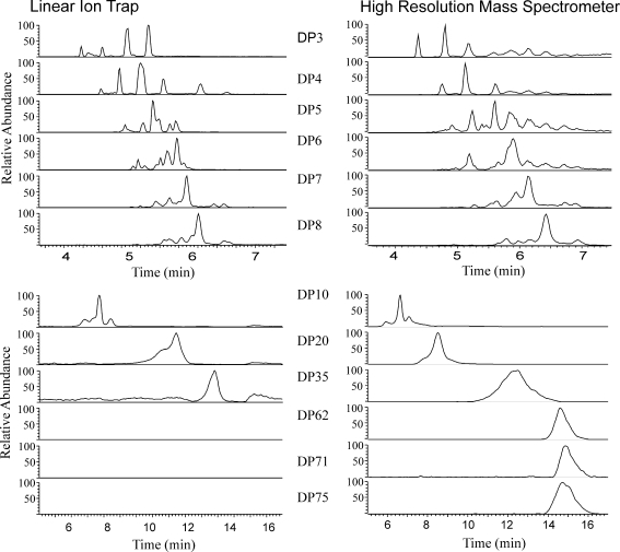 Extracted ion chromatograms for DP = 3, 4, 5, 6, 7, 8, 10, 20, 35, 62,71 and 75 showing the peaks obtained by the analysis of extracts of the same sample using either an ion trap ( left ) at unit resolution or the Exactive Orbitrap ( right ) at 100 K resolution. The traces are similar in the lower DP fructans, as would be expected. However, the larger DP fructans were not detectable using the ion trap
