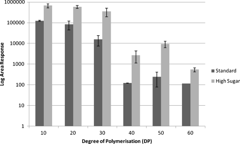 Distribution of high-DP fructans in blade extracts from L. perenne cultivars with contrasting total sugar content, with measured areas displayed on a log10 scale. Extracts were chromatographically separated and analysed by electrospray ionisation in negative mode with an Orbitrap MS. Dark grey bars depict a standard (Fennema) and light grey bars a high-sugar cultivar (Expo). Significantly higher levels of high-DP fructans are present in Expo than in Fennema