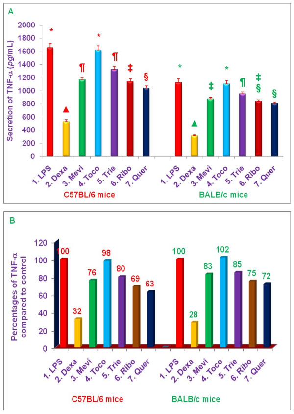 Effects of various compounds on the secretion of TNF-α, in LPS-stimulated (pre-treatment) peritoneal macrophages of 8-week-old C57BL/6 versus BALB/c female mice . Thioglycollate-elicited peritoneal macrophages were prepared from 8-week-old C57BL/6 and BALB/c (5 of each) female mice as described previously [ 6 ]. The macrophages of each mouse were adhered to the bottom of 12 well plates (1 × 10 7 cells/well in 1 mL media) for 4 h, the cells were washed with media three times. The cells were cultured overnight in the fresh media (500 μL) after the final wash. The cells were treated with 100 μL dissolved in 0.2% DMSO of dexamethasone, 10 μM; mevinolin, 20 μM; δ-tocotrienol, 10 μM; α,-tocopherol, 100 μM; riboflavin, 40 μM; or quercetin-HCL, 40 μM for I h, followed by stimulation with LPS (10 n g/mL) of each treatment. The assay mixtures were incubated at room temperature for 4 h, and the assay mixtures were centrifuged at 2,000 rpm for 20 min. The cells were then harvested, and the total cellular RNA was extracted from each pellet with RNeasy mini kit according to manufacturer's instructions [ 7 , 17 ]. The total secretion of TNF-α, of each inhibitor was estimated in the supernatants by radio-immunoassay (ELISA) kit according to the manufacture directions [ 7 , 17 ]. The cells viability were very good ( > 95%) in all the treatments [ 4 , 7 ]. Data are means ± SD, n = 5 per treatment, and triplicate analyses of each sample. The treatments 1-7 correspond to: 1. Control (macrophages + LPS + 0.2% DMSO); 2. dexamethasone; 3. mevinolin; 4. α,-tocopherol; 5. δ-tocotrienol; 6. riboflavin; 7. Quercetin-HCL. Values in a column with a different superscript symbols are significantly different at P