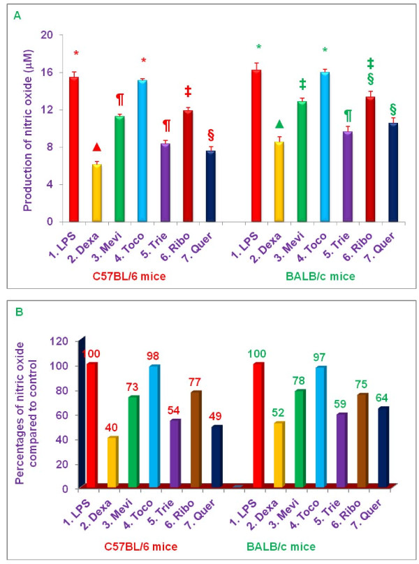 Effects of various compounds on the productions of nitric oxide (NO) in LPS-stimulated (pre-treatment) peritoneal macrophages of 8-week-old C57BL/6 versus BALB/c female mice . Thioglycollate-elicited peritoneal macrophages were prepared from 8-week-old C57BL/6 and BALB/c (5 of each) female mice as described previously [ 6 ]. The macrophages (1 x10 7 cells/well in 1.0 mL media) were adhered to the bottom of 100 mm tissue culture plate for 4 h. After 4 h the cells were treated with each compound (100 μL dissolved in 0.2% DMSO) of dexamethasone, 10 μM; mevinolin, 20 μM; α,-tocopherol, 100 μM; δ-tocotrienol, 10 μM; riboflavin, 40 μM; or quercetin-HCL, 40 μM for I h, followed by stimulation with LPS 10 n g/mL (10 μL of 1.0 μg/mL) of each treatment. The assay mixtures were incubated at room temperature for 4 h, after 4 h, the assay mixtures were centrifuged at 2,000 rpm for 20 min. The cells were then harvested, and the total cellular RNA was extracted from each pellet with RNeasy mini kit according to manufacturer's instructions [ 17 ]. The total level of NO for each inhibitor was estimated in the supernatant by using Griess reagent as described earlier [ 7 , 17 ]. The cells viability were very good ( > 95%) in all the treatments [ 4 , 7 ]. Data are means ± SD, n = 5 per treatment, and triplicate analyses of each sample. The treatments 1-7 correspond to: 1. Control (macrophages + LPS + 0.2% DMSO); 2. dexamethasone; 3. mevinolin; 4. α,-tocopherol; 5. δ-tocotrienol; 6. riboflavin; 7. quercetin-HCL. Values in a column with a different superscript symbols are significantly different at P