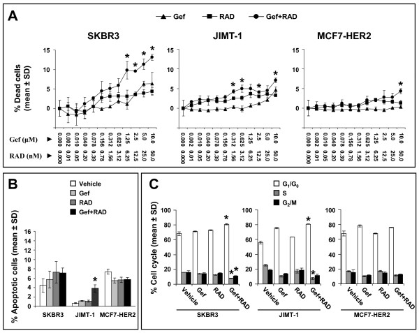 Assessment of cell death, apoptosis and cell cycle in SKBR3, JIMT-1 and MCF7-HER2 cells treated with gefitinib, RAD001 and the gefitinib and RAD001 combination used at 200:1 (Gef:RAD) molar ratio . (A) Assessment of cell death by HCS. Cells were seeded in <t>96-well</t> plates and treated with indicated drug concentration. After 72 h cells were stained in situ with DRAQ5 (stain for viable cells) and ethidium homodimer (stain for dead cells) and images were acquired with IN Cell 1000. The imaging data were analyzed with the IN Cell 1000 Investigator software and the results are expressed as percentage of dead cells relative to DMSO control. Asterisks above data points indicate a significantly (p