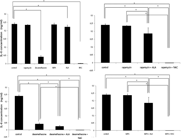 IL-6 levels measured by ELISA. IL-6 levels decreased in treatment with dexamethasone and anti-oxidants (Top left). The combination of immunosuppressants and antioxidants are more effective to suppress the production of IL-6 .