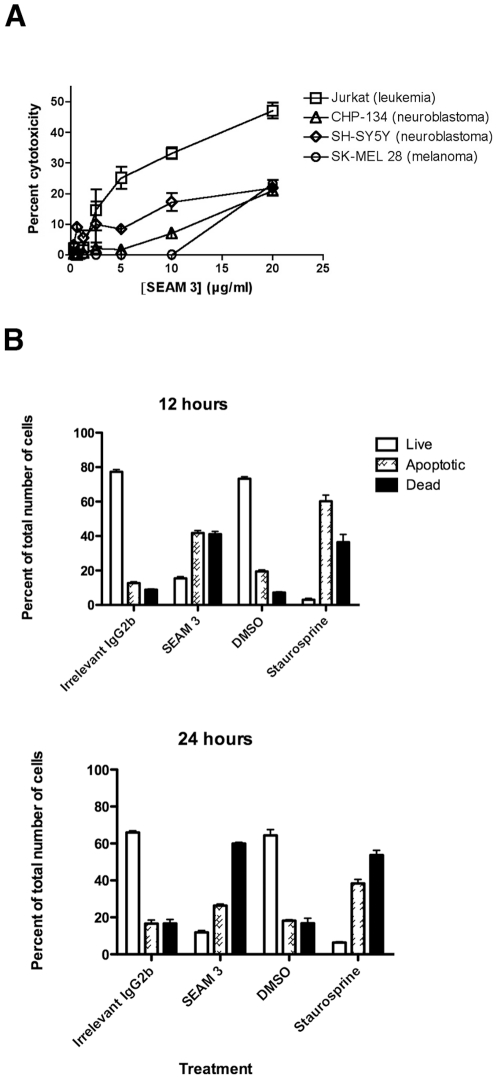 SEAM 3 mediates antibody dependent cytotoxicity by inducting apoptosis. (A), Antibody dependent cytotoxicity of SEAM 3 against SK-MEL-28, CHP-134, SH-SY5Y, and Jurkat cells as measured by LDH release assay. Each cell line was incubated with increasing concentrations of SEAM 3 for 16 hrs. LDH release was measured and percent cytotoxicity was determined using spontaneous release and maximal release following treatment with Triton X-100. (B), Analysis of SEAM 3 mediated apoptosis against SK-MEL-28 melanoma cells by flow cytometry. SK-MEL-28 cells were incubated with an irrelevant IgG2b mAb (5 µg/ml), DMSO, 0.1 µM Staurosporine, or 5 µg/ml SEAM 3 for 12 or 24 hours. Cells were then stained with fluorescently labeled annexin V and propidium iodide and the fraction of live (open bars), apoptotic (cross-hatched bars), and dead cells (black bars) was measured by flow cytometry.