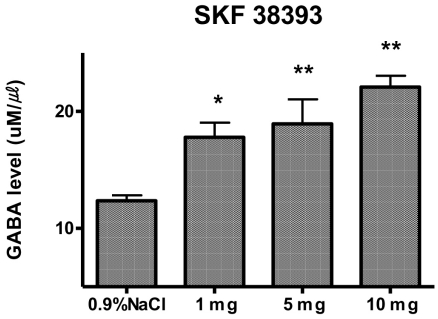 GABA levels obtained from the striatum of the dopamine D1 receptor agonist <t>SKF</t> 38393 in a dose of 0, 1, 5, 10 mg/kg. The data are expressed as means (±S.E.M.). All data were analyzed statistical significance (p