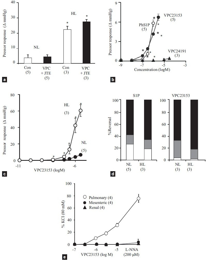(a) Effects of combinational pretreatment of VPC23019 (3 μM) and JTE013 (1 μM) or the vehicle (dimethyl sulfoxide, Con) on S1P infusion (8.4 nmol/min.)-induced sustained vasoconstriction in normotensive (NL) and hypertensive lungs (HL). *