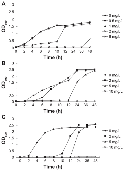 Growth curves of different concentrations of S-T-Gel with ( A ) Staphylococcus aureus , ( B ) Escherichia coli , and ( C ) Pseudomonas aeruginosa . Abbreviation: S-T-Gel, silver nanoparticles incorporated into thermosensitive gel.