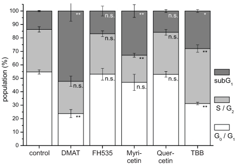 Cell cycle analysis. CCLP-1 cells were incubated with either 10 µM DMAT, 20 µM FH535, 50 µM myricetin, 50 µM quercetin or 10 µM TBB in serum-free DMEM and incubated for 48 hrs. Analysis of cell cycle distribution was performed using ethanol-fixed, RNase-treated and PI-stained cells by flow cytometry. The percentage of cells in G 0 G 1 , S/G 2 , or below G 0 G 1 (subG 1 fraction) cell cycle phases was analysed with the FlowMax software (Partec, Görlitz, Germany). The subG 1 fraction is a measure of apoptotic cell death as these cells have undergone apoptotic DNA fragmentation. Significant (p