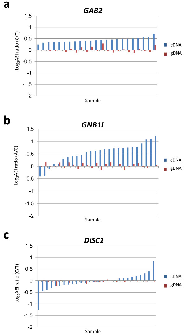 Representative log 2 AEI distributions: GAB2, GNB1L and DISC1 . Each pair of bars represents the gDNA-based (red) and cDNA-based (blue) log 2 AEI ratios from a single sample. cDNA-based log 2 AEI ratios are arranged in order from most- negative on the left to most-positive on the right, forming a distinct distribution of log 2 AEI ratios for each gene. The selected genes illustrate three common patterns of log 2 AEI population distributions: uniphasic, skewed and biphasic. As described in the text and in Additional file 4 , log 2 AEI distributions often contain useful information concerning the number, location and linkage of the regulatory genetic variants that produce AEI in each gene.