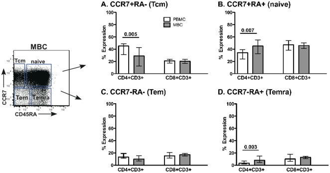 Memory marker expression. CCR7 and CD45RA surface staining was performed on both CD3+CD4+ and CD3+CD8+ T cells from PBMC and MBC. A–D represent samples gated on different populations of cells CCR7 and CD45RA expression. The median and interquartile range data is shown for 12 healthy women. Tcm = central memory, Tem = effector memory, and Temra = effector memory RA+. Comparisons were made using Wilcoxon Signed Rank test.