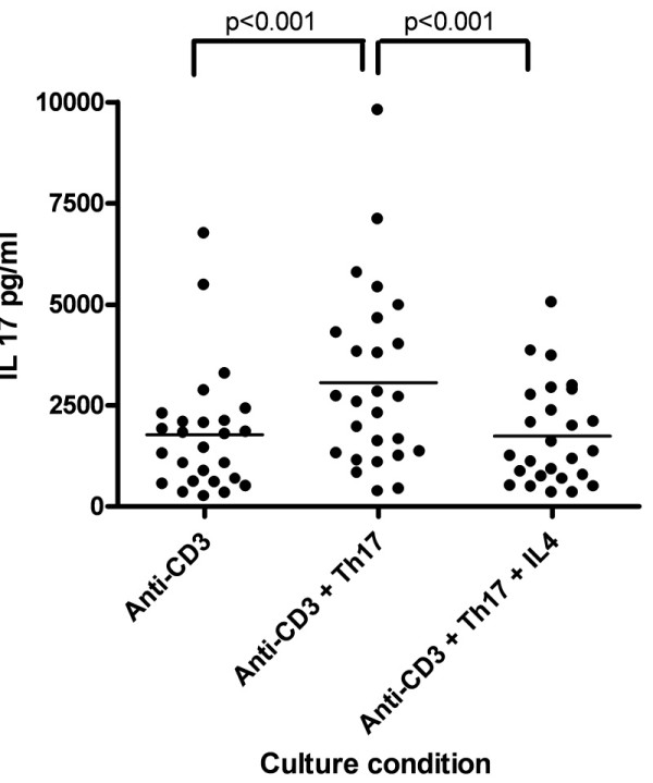 Regulation of interleukin (IL)-17 production in vitro . <t>IL-17A</t> levels (pg/ml) measured by enzyme-linked immunosorbent assay (ELISA) from supernatants taken from three different culture conditions in healthy individuals. Calculated P values are from two-tailed t -tests between IL-17 levels measured by ELISA from cultures containing anti-CD3, anti-CD3 plus Th17 stimulatory conditions and anti-CD3 plus Th17 stimulatory conditions with the addition of IL-4.