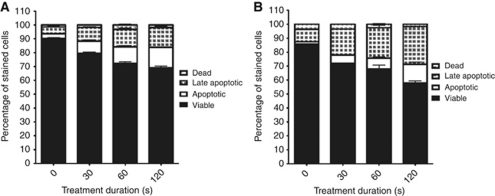 Selectivity effect of plasma treatment: B16 melanoma cells treated with the cold plasma device for 0, 30, 60 and 120 s. ( A ) 24 h; ( B ) 48 h. Annexin V and 7-AAD staining was performed for flow cytometry analysis at 24 and 48 h after treatment. Four-quadrant analysis of the results characterises the cells as viable (unstained), apoptotic (Annexin V positive), late-apoptotic (double positive) and dead (7-AAD positive).