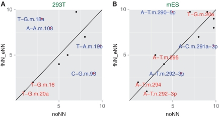 Comparison of rankings between the standard adapters (noNN,ranks along x -axis) versus fNN_eNN (ranks along y -axis) for 293T ( A ) and mES samples ( B ). A point above the diagonal represents a sequence that is overrepresented in noNN, while below the diagonal are points that are underrepresented in noNN. The hsa-miR-18a is overrepresented in the noNN case, where it is ranked 3, the array and qPCR data agree better with the fNN_eNN results which ranks it much lower [this skew is also seen in the mES samples, but the ranking in the noNN is 22 while the fNN_eNN is much lower (135)]. In the mES sample, mmu-miR-294 is first and a non-canonical form of mmu-mir-292-3p is second for noNN, while they switch ranks in the fNN_eNN case, the difference is very significant, because the abundances of the first and the second ranks are about 2-fold apart, suggesting a strong bias. mmu-miR-290-5p is very high at rank 5 in the case of noNN, it is outside the range of the graph in fNN_eNN, in accordance with the qPCR data. Thus, in every case that we can detect a difference between noNN and fNN_eNN, fNN_eNN seems to be more accurate in reflecting the profiles.