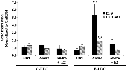 Effects of ethanol and androgenization on profibrotic gene expression. Quantitative Real-Time PCR analysis of Interleukin-6 (IL-6) (black bar) and collagen Type 3 (COL3α1) (striped bar) gene expression in control (Ctrl), androgenized (Andro) and Andro + estrogen (Andro + E2) animals maintained on control Lieber-DeCarli (C-LDC) or ethanol-LDC (E-LDC) diet. Gene expression was normalized to <t>glyceraldehyde-3-phosphate</t> dehydrogenase <t>(GAPDH).</t> Data are presented as mean values ± SEM. *P