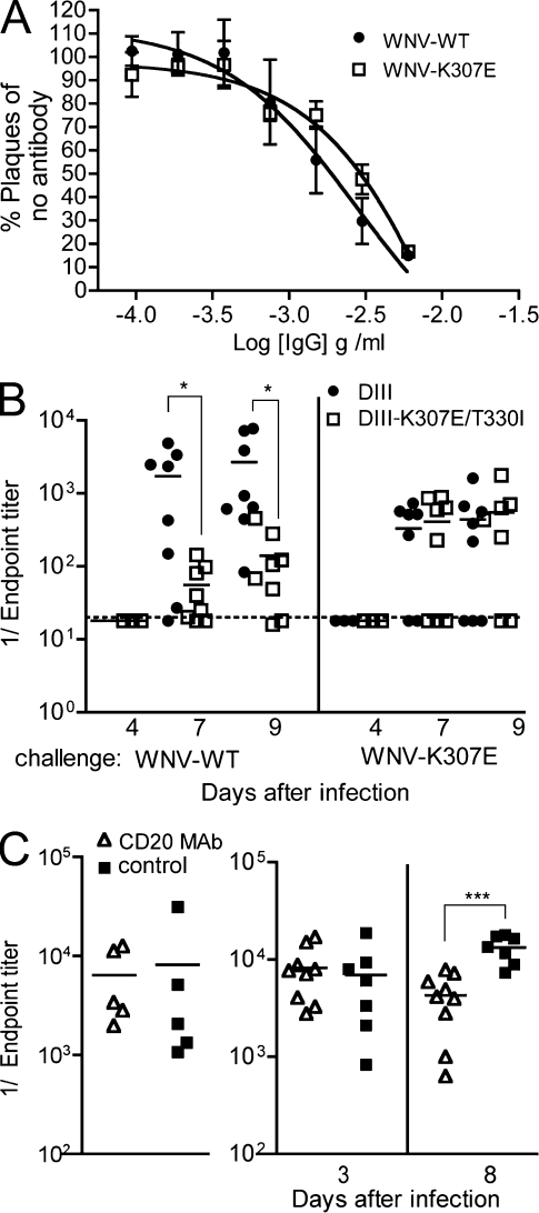 MBCs can respond to and neutralize variant virus. (A) Neutralization curves of WNV-WT or WNV-K307E with supernatant from stimulated MBCs. Data reflects four independent experiments performed in duplicate. Error bars indicate SD. (B) IgH a MBCs (CD19 + IgM − IgD − lin − CCR6 + CD80 + ) from WNV-vaccinated mice were sorted and transferred into allotypic IgH b recipients and challenged with WNV-WT or WNV-K307E 1 d later. Specificity of the MBC-derived antibody at different time points was determined by ELISA using an IgG2a a -specific detection antibody. Data reflects eight mice per group and is the average of five experiments (C) Mice were immunized with JEV-DIII and treated with B cell–depleting (CD20 mAb) or an isotype control antibody. Serum was tested before WNV infection (left) and at days 3 and 8 (right) after infection for IgG binding to WNV-DIII by ELISA. The data reflect a total of five to nine mice per group from three experiments. P-values were determined using an unpaired, two-tailed Student's t test (*, P