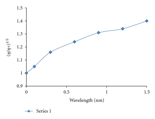 Effect of increasing amounts of Pt(II) complex on the viscosity of CT-DNA (5 × 10 −5 M) in 10 mM Tris-HCl buffer.