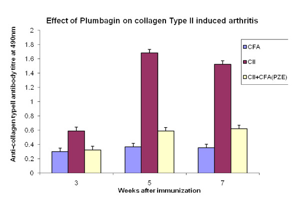 Effect of Plumbagin on collagen type II induced arthritis . Arthritis was induced in two groups (5 per each group) of mice by injecting collagen type II (CII) along with complete Freund's adjuvant (CII+CFA). Control group with CFA alone. Booster dose was given on day 21. One arthritic group was treated with Plumbagin (PZE-6) another treated with olive oil alone. Retroorbital sera were collected at 3, 5, 7 week intervals for the estimation of anti-type II collagen antibody (IgG) by ELISA. Bars represent means±SEM from n = 5. p-value≤0.05 was significant.