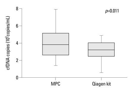 Comparison of cfDNA yield extracted by modified phenol-chloroform (MPC) method and QIAamp MinElute Virus Spin kit (Qiagen kit).