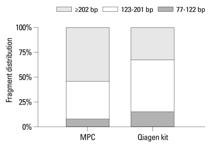 Comparison of fragment distribution of plasma cfDNA extracted by modified phenol-chloroform (MPC) method and QIAamp MinElute Virus Spin kit (Qiagen kit).