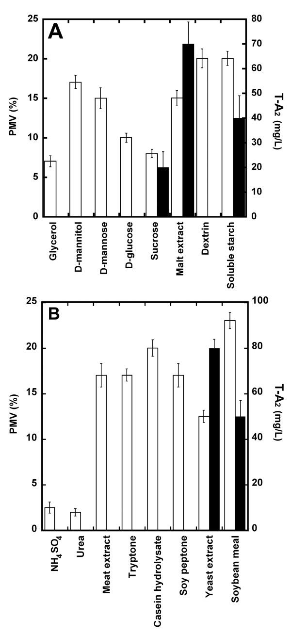 Optimization of teicoplanin production medium . Effect of different carbon ( A ) and nitrogen ( B ) sources on growth (PMV, empty bars) and T-A 2 production (mg/L, filled bars) by A. teichomyceticus ATCC 31121. Carbon sources were tested at 20 g/L replacing maltose in TE/20. Nitrogen sources were tested at 15 g/L replacing cottonseed meal in TE/20.