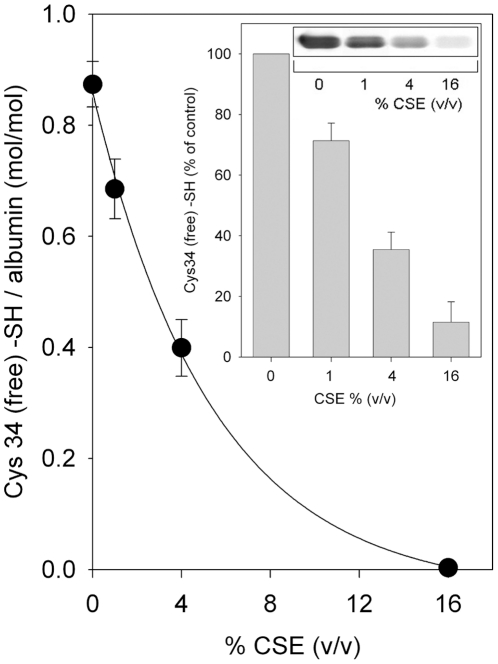Effect of CSE on HSA Cys34 free sulfhydryl group as determined by the Ellman assay. HSA-SH solutions (60 µM) were treated for 60 min with vehicle (control) or 1%, 4% and 16% (v/v) CSE and then exhaustively dialyzed. The concentration of Cys34 sulfhydryl groups in HSA samples was determined by the Ellman assay at 412 nm as described under Materials and methods . Data are presented as the mean ± SD of three independent measurements. Inset: Effect of CSE on HSA Cys34 free sulfhydryl group as determined by biotin-HPDP binding and Western blot analysis. HSA-SH solutions (60 µM) were treated for 60 min with vehicle (control) or 1%, 4% and 16% CSE, exhaustively dialyzed and then labeled at Cys34 with biotin-HPDP as described under Materials and methods . Proteins (10 µg/lane) were separated by SDS-PAGE and biotin-HPDP binding was detected by Western blot analysis using streptavidin-HRP as described under Materials and methods (immunoblot inset). Amido Black staining of the same <t>PVDF</t> membrane showed equal protein loading and transfer (not shown). Immunoblot shown is representative of three independent determinations. Bar-graph inset shows densitometric analysis of biotin-HPDP incorporation. Data are presented as the mean ± SD of three independent determinations.