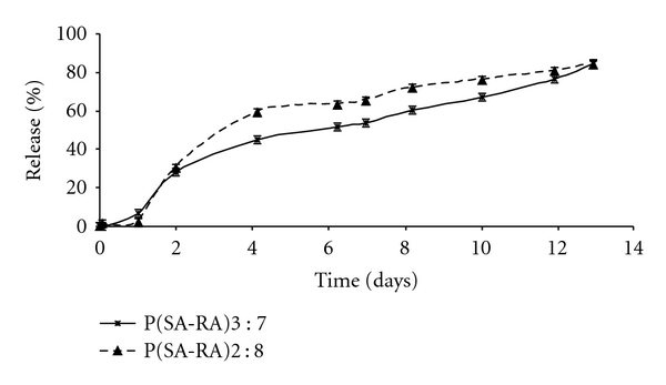 In vitro cumulative release of Pt from P(SA : RA)2 : 8 (triangles, dashed line) and P(SA : RA)3 : 7 (stars, solid line) loaded with 5% w/w cisplatin. Each point represents the mean value ± STD ( n = 3). Release was conducted in 0.1 M phosphate buffer, pH 7.4, at 37°C. Pt concentrations were determined by ICP-MS.
