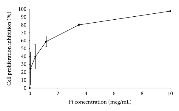 In vitro inhibition effect of cisplatin on MBT cells. Cisplatin at increasing concentrations was added 24 hours after cell incubation in wells.