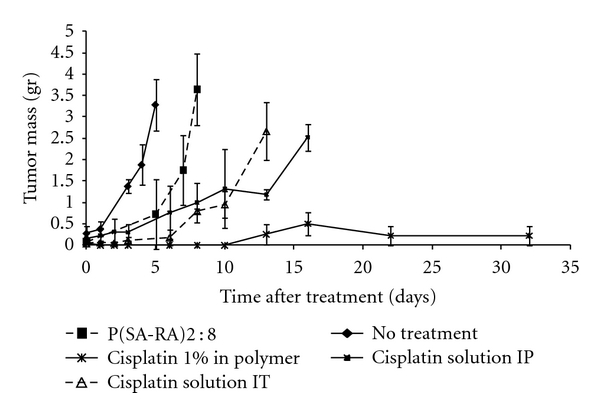Effect of cisplatin on MBT tumor growth in s.c. implanted mice ( n = 10). Cisplatin 1% w/w in polymer, 50 μ L (∗: solid line); blank polymer (■, dashed line); cisplatin solution (0.1% w/v in saline, 100 μ L injection, 5 mg/kg) (∆, dashed line) were injected intratumorally. No treatment group is designated as (♦) with solid line, and the group treated IP with cisplatin solution (1% w/v in saline, 100 μ L injection, 5 mg/kg) is designated as (■) with solid line. The tumor volume is expressed as mean ± STD. Statistically significant differences between the groups are signed with a star ( P
