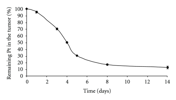 The time profile of platinum remaining in the tumor after intratumoral injection of <t>cisplatin/polymer</t> formulation (1% w/w, 50 μ L). Values are expressed as mean ± STD ( n = 6).