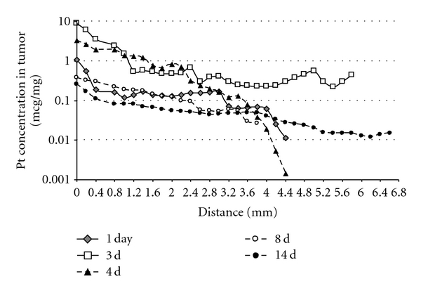 Cisplatin tumor tissue distribution after intratumoral injection of cisplatin/polymer formulation (1% w/w, 50 μ L). Each curve represents a different time point when the mice were sacrificed and their tumors processed. Values are expressed as mean ( n = 6).