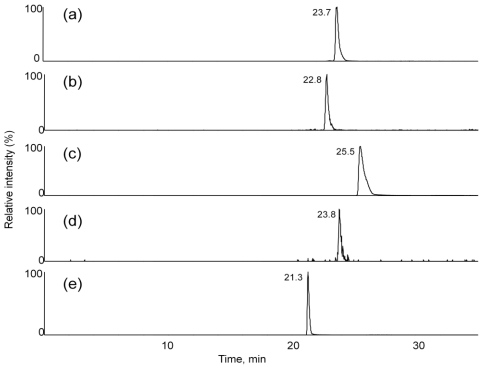 Selected ion chromatograms (ESI mode) for m/z ( a ) 442-263, ( b ) 604-323, ( c ) 484-305, ( d ) 646-263 and ( e ) 400-305 transitions from MS/MS experiments (selected reaction monitoring mode) of an extract were performed to evaluate the presence of [M + NH 4 ] + ions for HT-2 toxin, HT-2 toxin-glucoside, T-2 toxin, T-2 toxin-glucoside and neosolaniol in an extract from NRRL-3299.