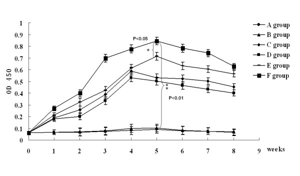 Group mean optical density ratios and standard errors for specific anti-ORFV-IgG antibody responses in the serum samples of immunized mice of different groups . The sera were collected from mice in groups (pcDNA3.1-ORFV011 group, pcDNA3.1-ORFV059 group, pcDNA3.1-ORFV011/ORFV059 group, pcDNA3.1-ORFV 011 plus pcDNA3.1-ORFV059 group, pcDNA3.1(+) group and PBS group) at weeks 0, 1, 2, 3, 4, 5, 6, 7, 8 and were inactivated at 56° for 30 min. The ORFV-specific antibody responses were determined using an indirect ELISA, with the purified ORFV as the coating antigen. As shown in Figure 3, the levels of anti-ORFV-IgG antibodies were developed in different DNA vaccine plasmid- immunized group. One week after the final boost immunization, the level of anti-ORFV-IgG antibodies was higher in the pcDNA3.1-ORFV 011/ORFV 059 immunized group than any of the other groups tested (OD 450 value: 0.829 ± 0.014, ** P
