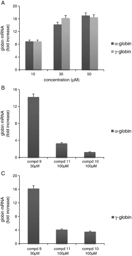 Accumulation of α-globin mRNA (A, black columns) and γ-globin mRNA (A, gray columns) in K562 cells treated for 6 days with 30 μM compound 9 . qRT-PCR amplifications were performed on RNA from untreated or treated cells using primers amplifying 18S ribosomal RNA as reference gene. Results are presented as fold increase of α-globin and γ-globin mRNAs with respect to untreated cells. (B,C) Effect of compounds 9 , 11 and 10 on accumulation of α-globin mRNA (B) and γ-globin mRNA (C). The results of untreated cells were taken as 1. Results represent the average ± S.D. of three independent experiments.